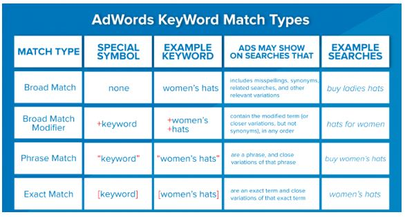 how to set up keywords for google