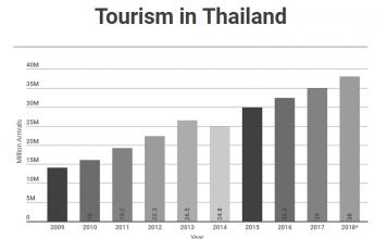 Tourism in thailand graph