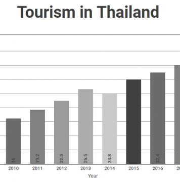Tourism in thailand graph